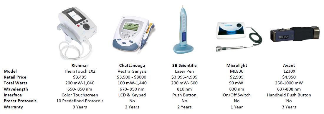 Cold Laser Therapy Device Comparison Chart